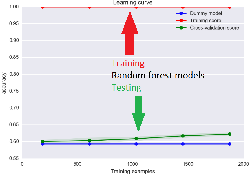 Learning curve for random forest model