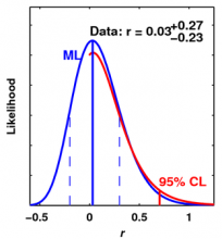 Likelihood for Parameter r Calculated from BICEP1 B-mode Measurement