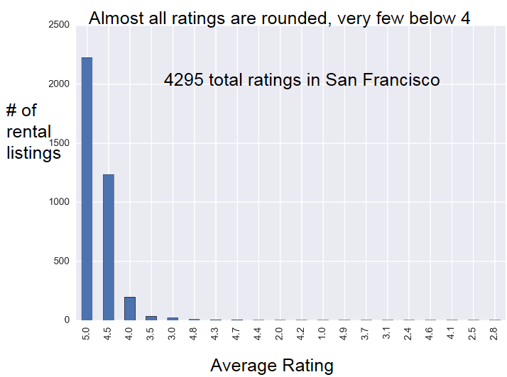 Distribution of Airbnb rental ratings in San Francisco
