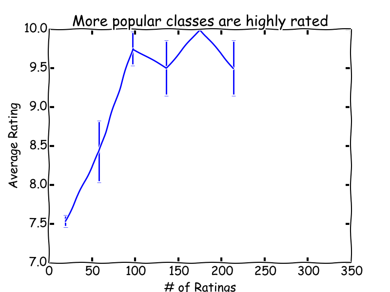 More popular classes are highly rated
